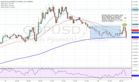 GBPUSD: A clear set up for a short on GBP/USD