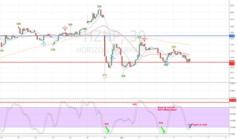 HZNP: HZNP short term opportunity Trading Calendar 10