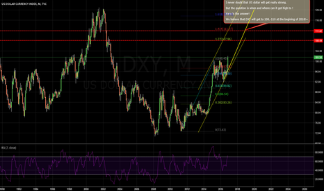DXY: DXY: IT WILL GETTING STRONGER AND STRONGER THAN YOU THINK!