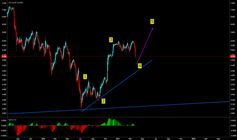 AGN: AEGON waiting for the 5th wave