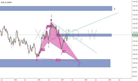XAUUSD: GOLD SHORT AND LONG OPPORTUNITY