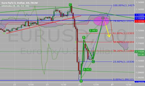 EURUSD: Eur usd up then down