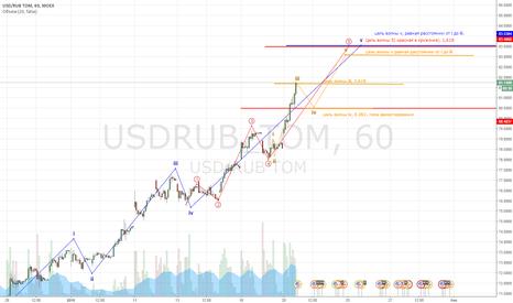 USDRUB_TOM: $ НА 83.5...