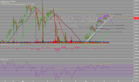 BTCUSD: Three Drives Pattern