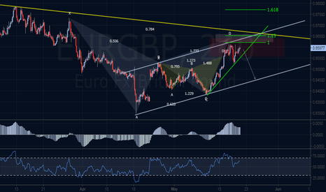 EURGBP: Bearish Anti Harmonic Pattern