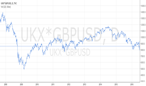 UKX*GBPUSD: ftse expressed in USD from 2008