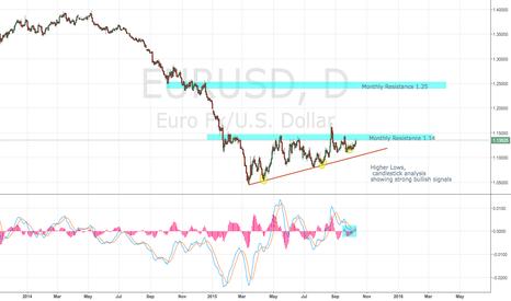 EURUSD: EURO/USD Bullish