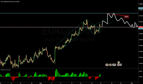 EURGBP: Double channel breakout and resistence