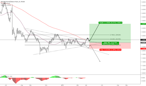 GBPCHF: GBPCHF - Long *I might not trade this*