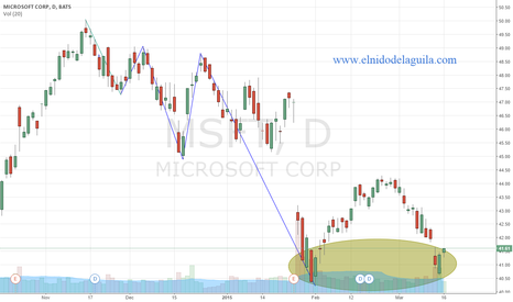 MSFT: $MSFT seems to build a double bottom pattern