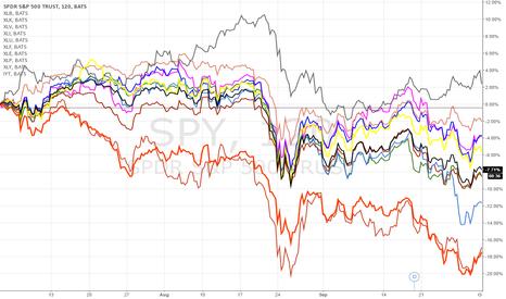 SPY: sectors in market downturn