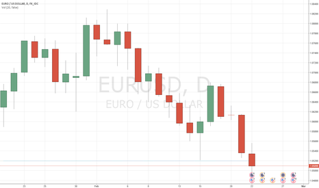 EURUSD: EURUSD Investors ignored Eurozone data, eyes on FOMC minutes