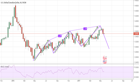 USDCAD: IS IT A 3 DRIVES PATTERN ?