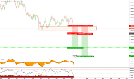 AUDUSD: AUDUSD Potential structure based shorting trade