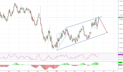EURUSD: Expecting down move in EURUSD