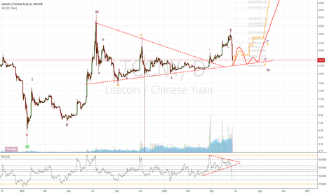 LTCCNY: LTC: Wave 4 on going