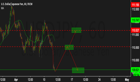 USDJPY: Long with possible continuation upward.