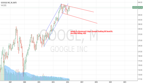 GOOGL: sell google  stoploss could be 590