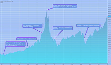 NASX: nasdaq tech bubble