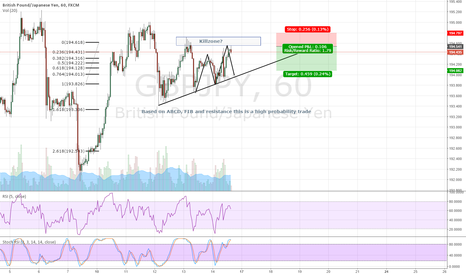 GBPJPY: High probability trade