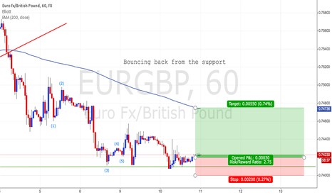 EURGBP: EURGBP Bouncing from support