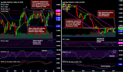 AUDUSD: AUD/USD Chartpack - Technicals & Trade Setup