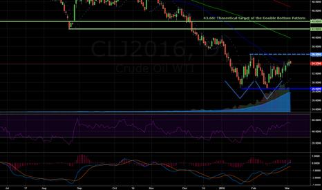 CLJ2016: Range between 28.60- 36.30