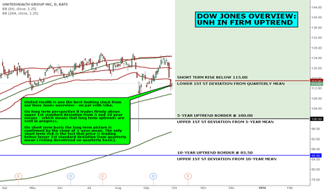 UNH: DOW JONES OVERVIEW: UNH IN FIRM UPTREND