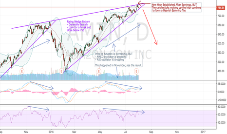 AMZN: Spinning Top Ends Rising Wedge
