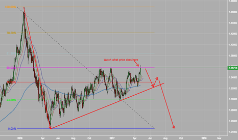 USDCAD: AUDCAD - Which way?