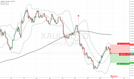 XAUUSD: XAUUSD short on daily chart