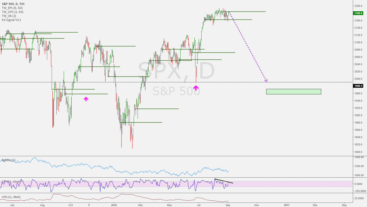 SPX Forming a Top