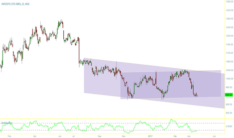 INFY: INFY right channel formation buy and long oppurtunity 915 to1040