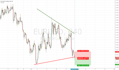 EURUSD: TRIANGLE PATTERN