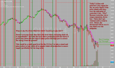 QMZ2014: Crude Oil - QMZ2014 - Daily - So close to a buy signal here...