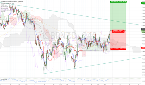 GBPNZD: CTS Long GBPNZD