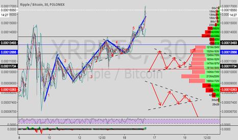 XRPBTC: Ripple/Bitcoin---symmetrical triangle +  5 waves.