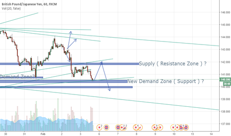GBPJPY: Short Rise Before Fall Continuation?