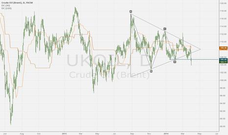 UKOIL: Brent Crude: major breakdown from triangle