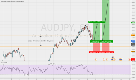 AUDJPY: Good chance for a buy opportunity on the AUD/JPY 1hr chart