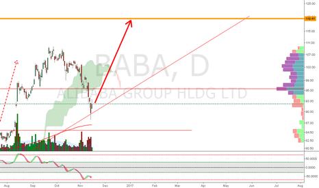 BABA: BABA  - FOR HIGH - BUY