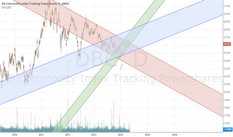 DBC: Commodities to shine once more
