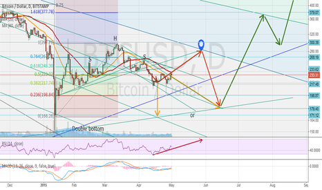 BTCUSD: (Update) Trends, Fibonacci retracements and double bottom