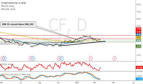 CF: CF Industries heading up?