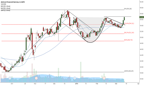 AFSI: Nice continuation today