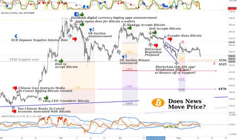BTCUSD: Does News Move the Bitcoin Market?