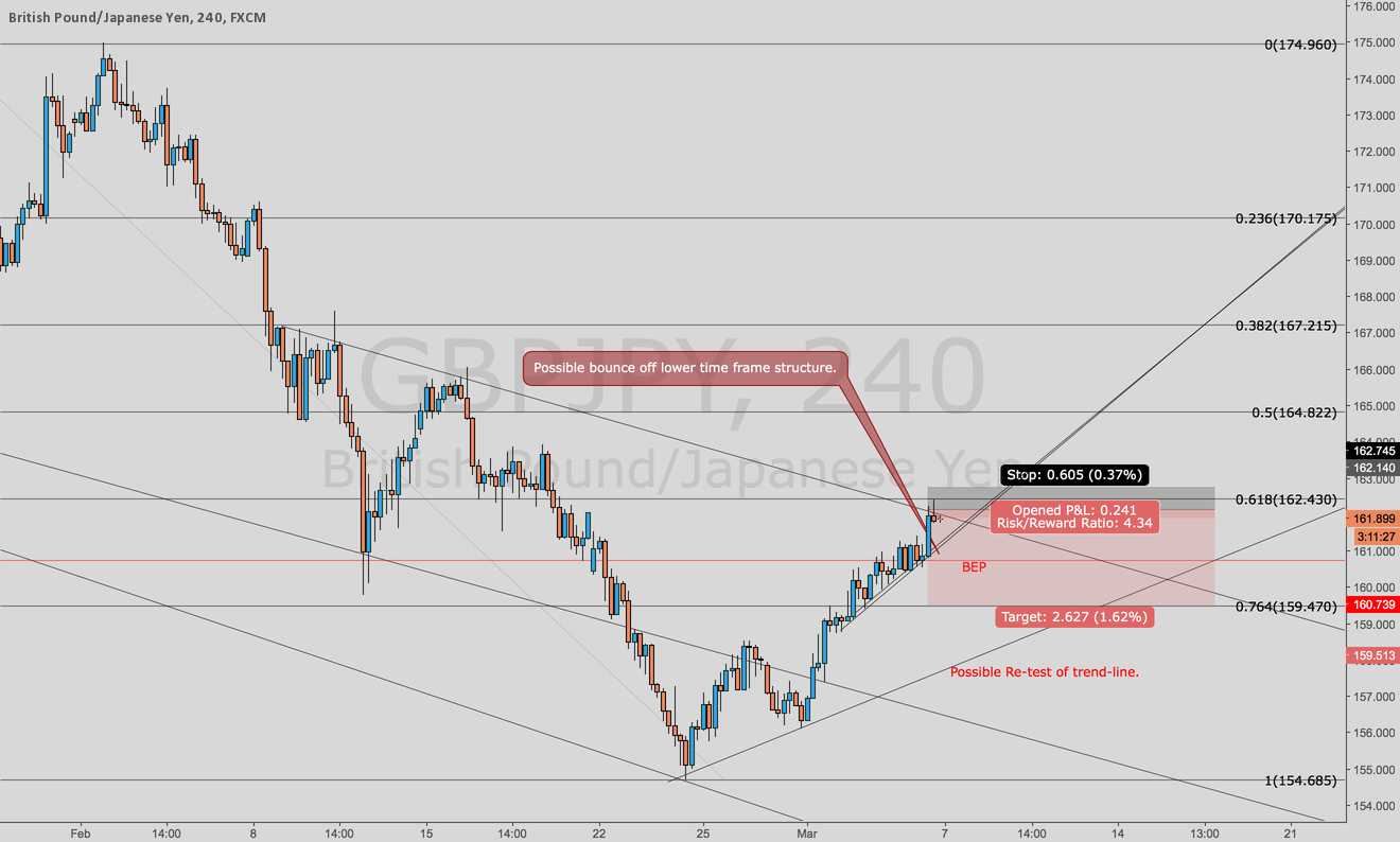 GBPJPY possible Leg Down