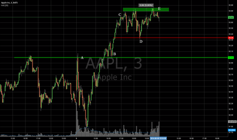 AAPL: AAPL Daily Analysis