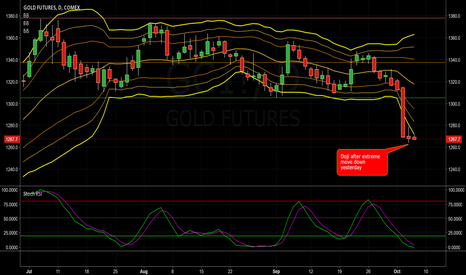 GC1!: Today's Doji after Yesterday's Extreme Move Down.