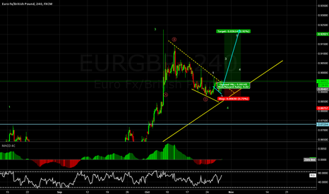 EURGBP: EURGBP buy impulse. 4hr idea